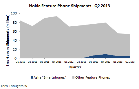Nokia Feature Phone Shipments - Q2 2013