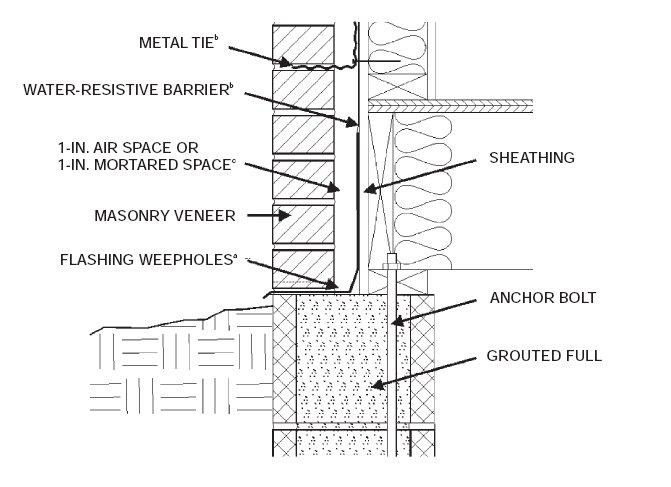 Stone Veneer Details : Brick vector picture veneer walls