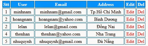 Ứng dụng quản lý thành viên bằng PHP và Mysql