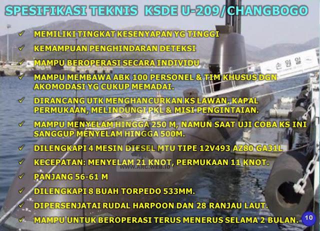Spesifikasi dan Tantangan ToT Kapal Selam RI-Korea Selatan