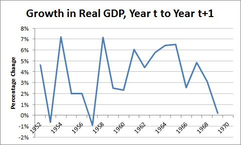 Haircut Economy : The 1964 Tax Cuts and Economic Growth - Paul Ryan Edition - Business ...