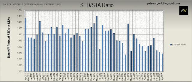 std sta ratio