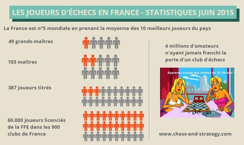 Le potentiel de développement des échecs en France
