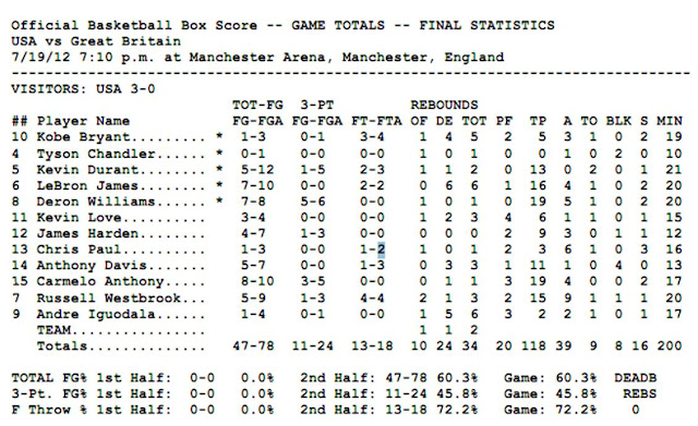 Team USA Box Score v Britain