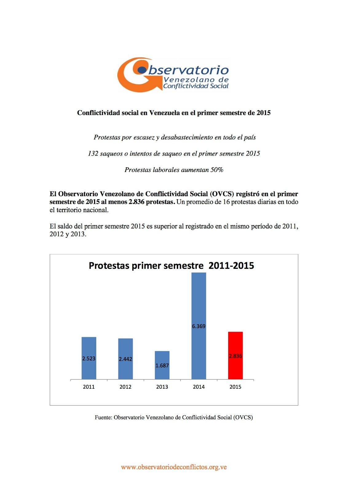Conflictividad social en Venezuela en el primer semestre de 2015