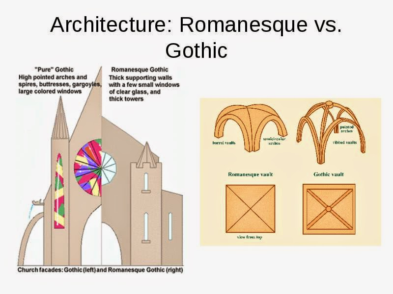 SCIENCE Medieval Architecture Romanesque Vs Gothic YouTube