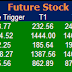 Most Active  Future Stock  and Option for 06 May 2015