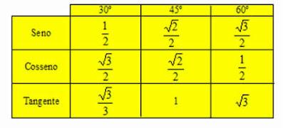 Divagando: Relações trigonométricas dos triângulos quaisquer: Lei dos Senos