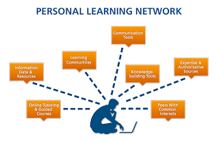Personal Learning Network