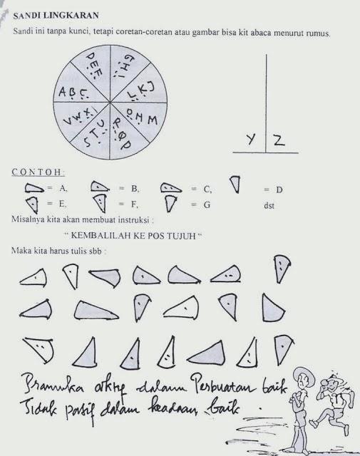 Sandi Lingkaran