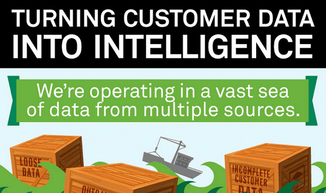 Image: Turning Customer Data Into Intelligence