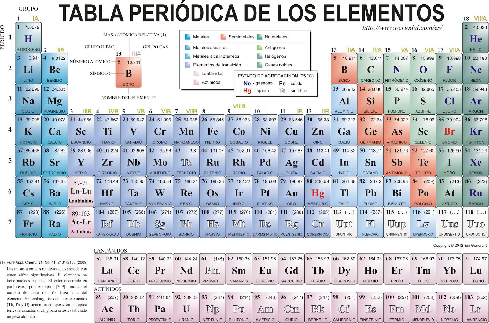 Quimica disposicion de los elementos de la tabla periodica la tabla periodica son gases monoatomicos incoloros poco reactivos y rara vez se convinan con otros elementos el kripton y el xenon reaccionan con el urtaz Gallery