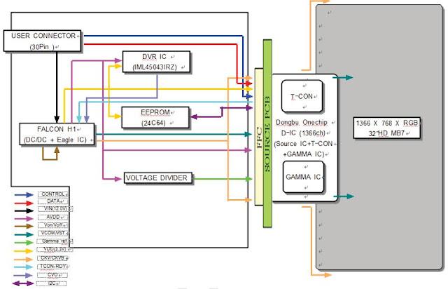 Belajar tv lcdled memahami panel lcd samsung tipe lty320 xxxx dari gambar blok diagram diatas maka kita akan tahu ternyata kedua ic yang ditanyakan ditanam pada kabel ffc flexy flat cable ccuart Gallery