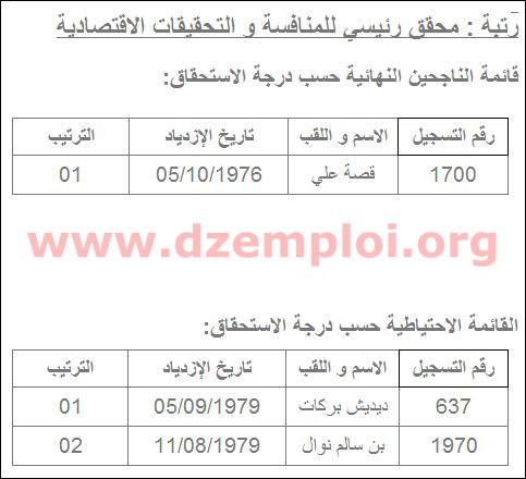 نتائج مسابقة التوظيف في مديرية التجارة لولاية بسكرة 2013 8.JPG