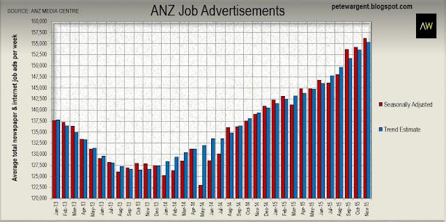 """Job ads send """"positive signals"""""""