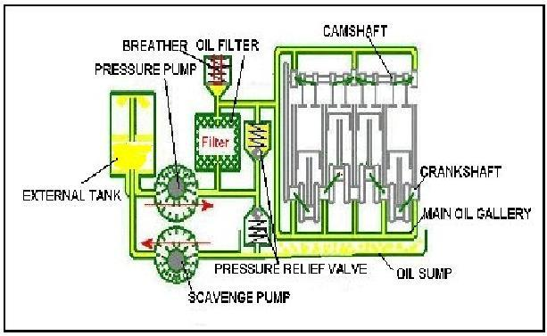 Diagram Of Dry Sump Lubrication: Car Engine Dry Sump Diagram At Shintaries.co