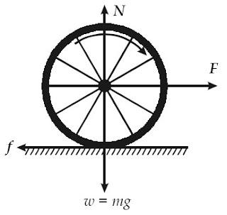 Sebuah bola pejal yang menggelinding tanpa slip pada suatu permukaan datar.