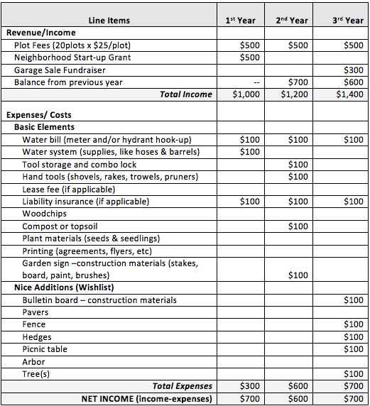 Sample Budget Template. 9 vacation budget template free sample ...