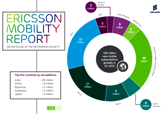 India-fastest-mobile-subscriber-growth-in-world-Ericsson-mobility-report-june-2015
