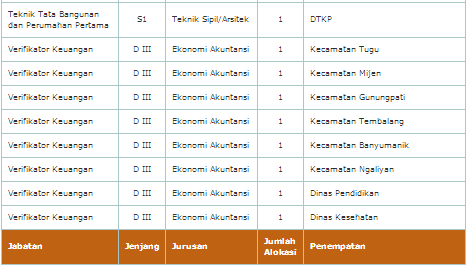 Pengumuman dan Pendaftaran CPNS PEMKOT Semarang