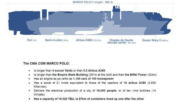 Cma Cgm Marco Polo Mighty Ships Com