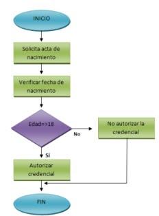 Nathaly zavalaga linus pauling microsoft visio 2010 ejemplo de un diagrama en visio ccuart Images