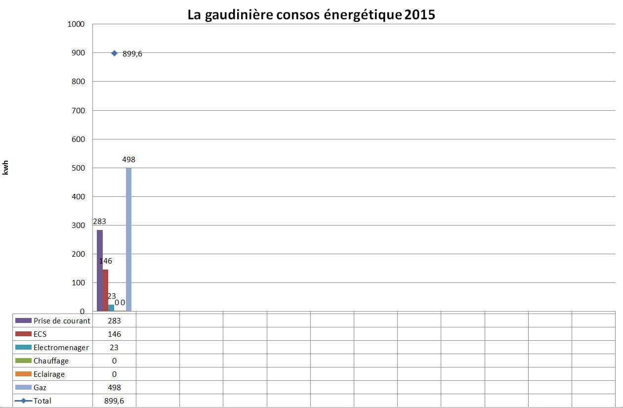 Maison passive dans le coglais janvier 2015 temp ratures et consos nerg - Temperature maison hiver ...