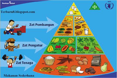Makanan Sederhana yang Bagus untuk Kesehatan