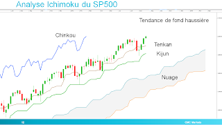 sp500 trading analyse technique