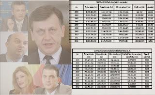 Indicatori activitate 2003-2012 CFR Marfă, Loteria Română
