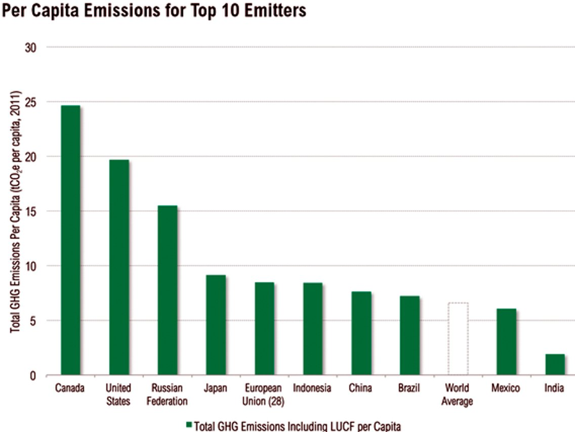China's emissions incl. export products made in China