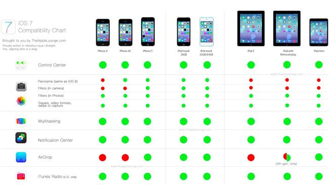 Handy Chart Explains Features of Apples New OS, iOS 7