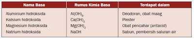 tabel senyawa basa