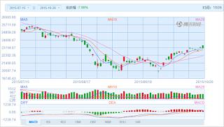 中国株コバンザメ投資 香港ハンセン指数20151026