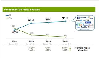 Penetracion de las redes sociales, usuarios al servicio del capitalismo