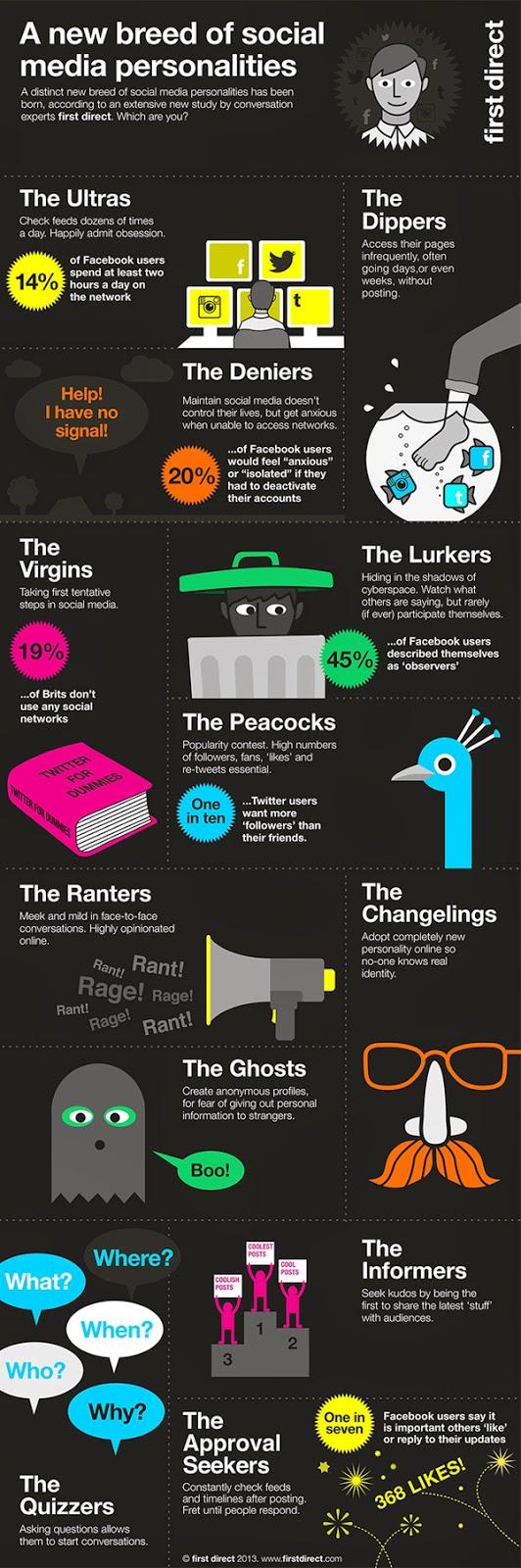 12 jenis sifat dan kepribadian penguna sosial media