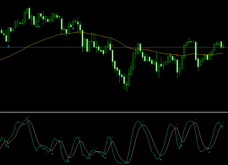 binary options leading indicators and lagging