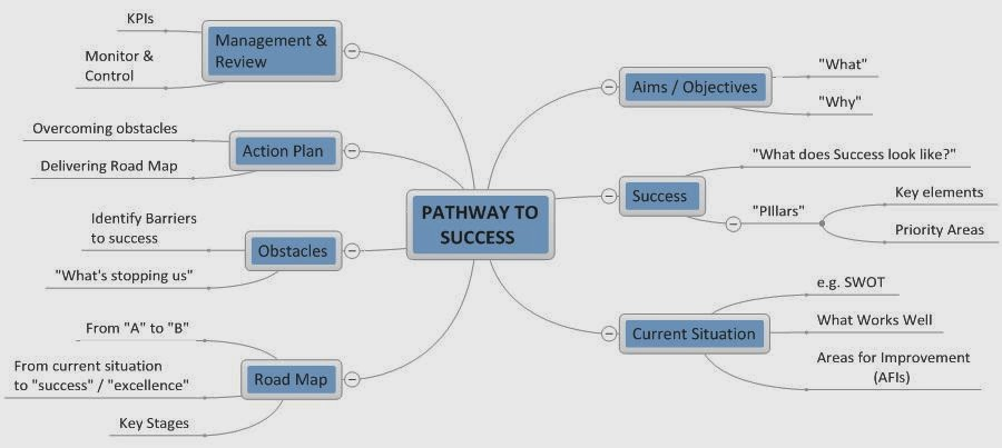 "pathway to success ""navigating the complicated path through college is a difficult task for far too  many all students need step-by-step roadmaps and intrusive guidance to on- time."