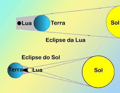 http://1.bp.blogspot.com/-dF2KaQ9wKho/Tfi4LancOdI/AAAAAAAABFo/9cLhXdZJFsY/s1600/42-eclipses-solar-e-lunar.jpg