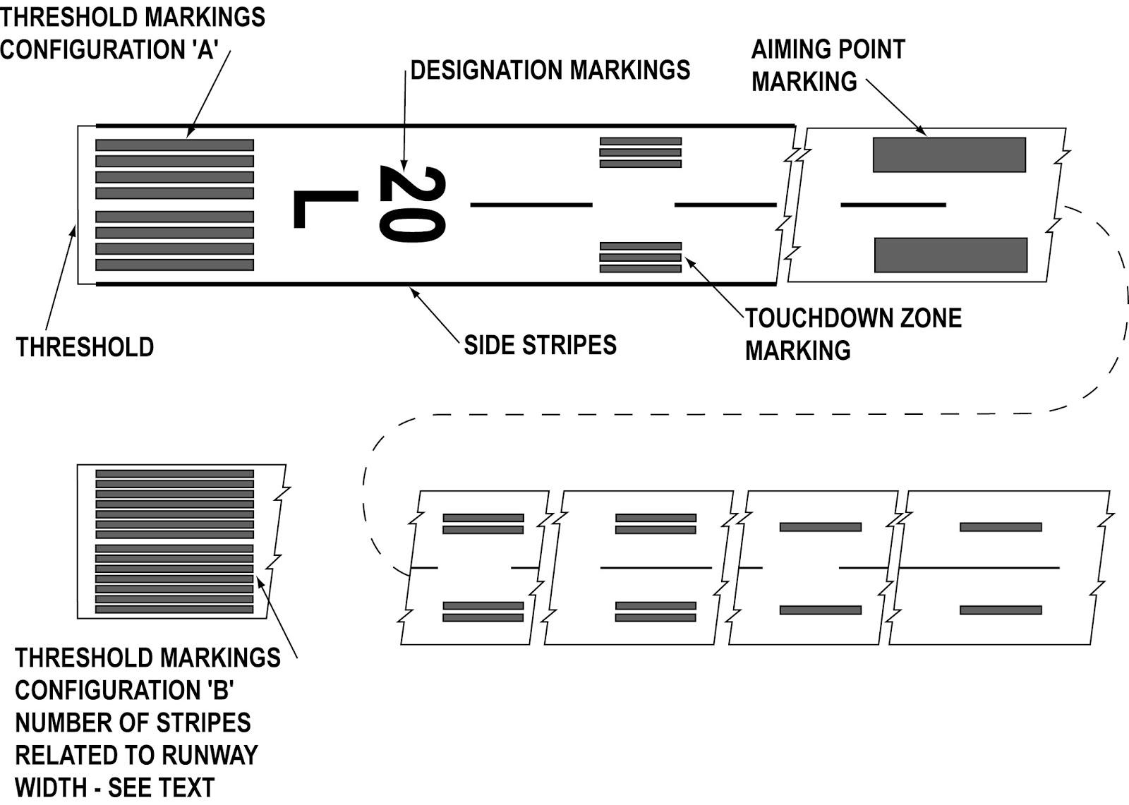 Como Funciona As Marca 231 245 Es Das Pistas N 243 S Aeroportos