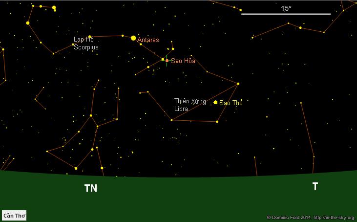 Hai thiên thể màu cam là sao Antares của chòm sao Thiên Hạt (Scorpius) và Sao Hỏa cùng tạo thành một đường thẳng với  Sao Thổ đang nằm trong chòm sao Thiên Xứng (Libra). Hình mô phỏng bầu trời lúc 8 giờ tối ngày 17/9/2014 tại Thành phố Cần Thơ.