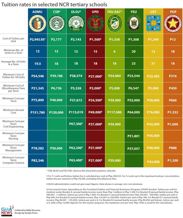 tuition-fees-in-tertiary-schools-in-metro-manila