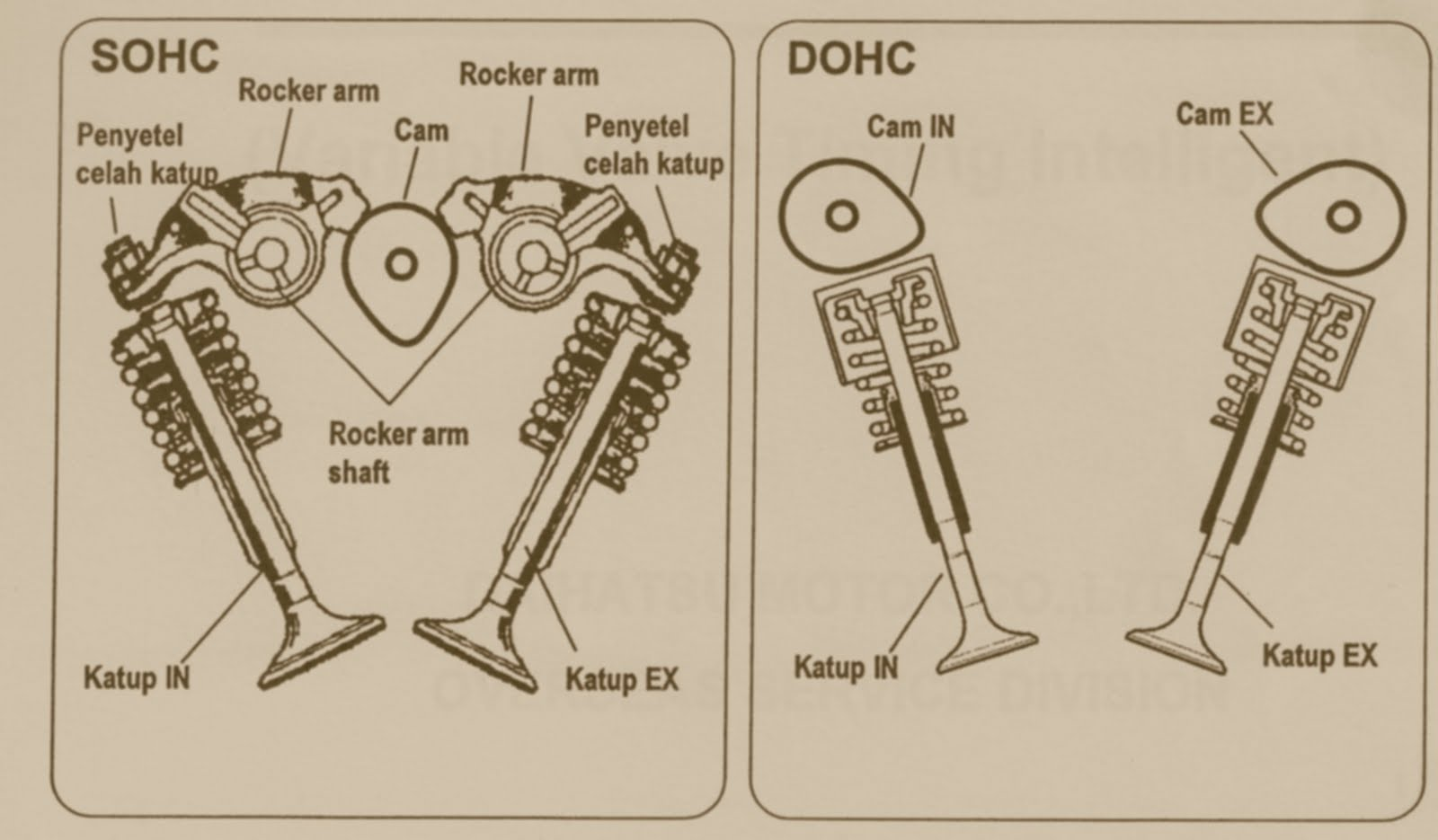 Dohc Double Over Head Camshafton Electronic Fuel Injection System Diagram