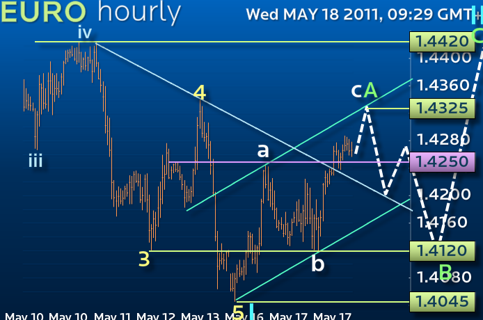 Indikator forex elliott wave nifty