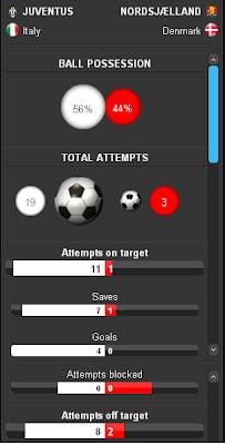 Statistics Juventus-Nordsjaelland