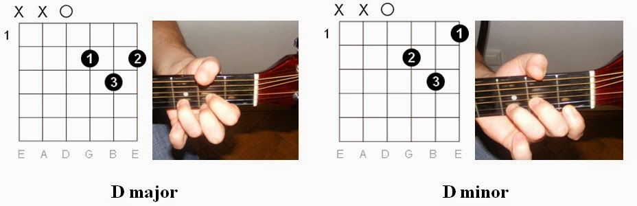 Guitar : guitar chords with hands Guitar Chords With Hands and Guitar Chordsu201a Guitar Chords With ...