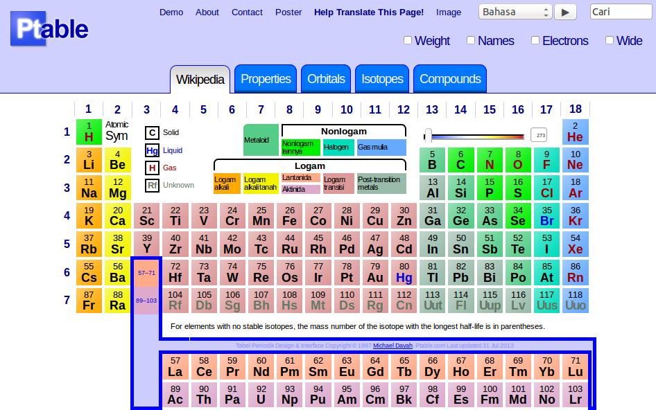 Tabel periodik unsur kimia lengkap mau tau gambar diatas merupakan beberapa tampilan dari website tabel periodik disini untuk tabel periodik offline dapat dilihat dibawah ini urtaz Images