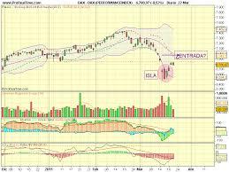 gráficos análisis técnico charts technical analysis