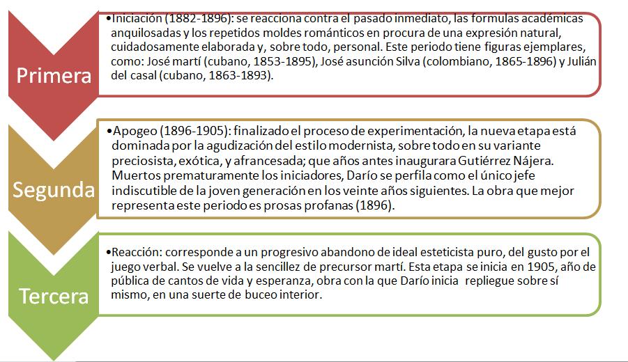 Modernismo Grupo 5 : El modernismo grupo 5