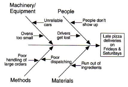 diagrama de food truck